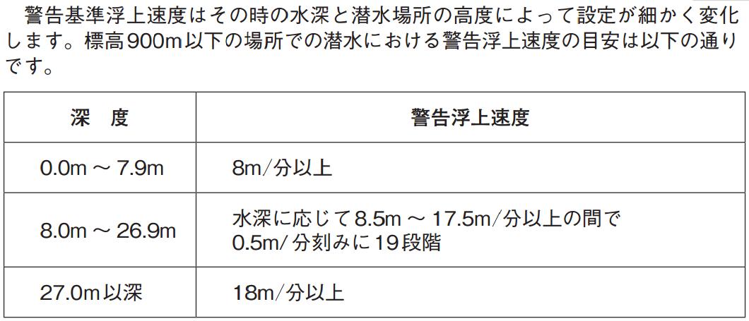 浮上速度 TUSA IQ850